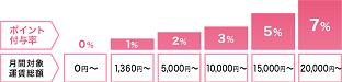 利用運賃総額に対するポイント率