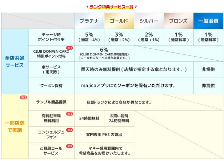 majicaマジカ会員ランク別特典一覧