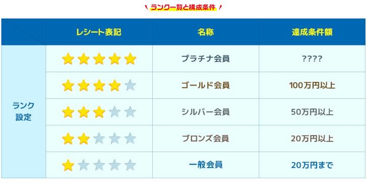 majica会員ランク獲得条件